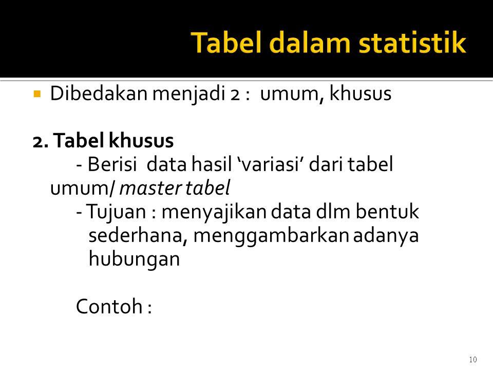 10  Dibedakan menjadi 2 : umum, khusus 2. Tabel khusus - Berisi data hasil 'variasi' dari tabel umum/ master tabel - Tujuan : menyajikan data dlm ben