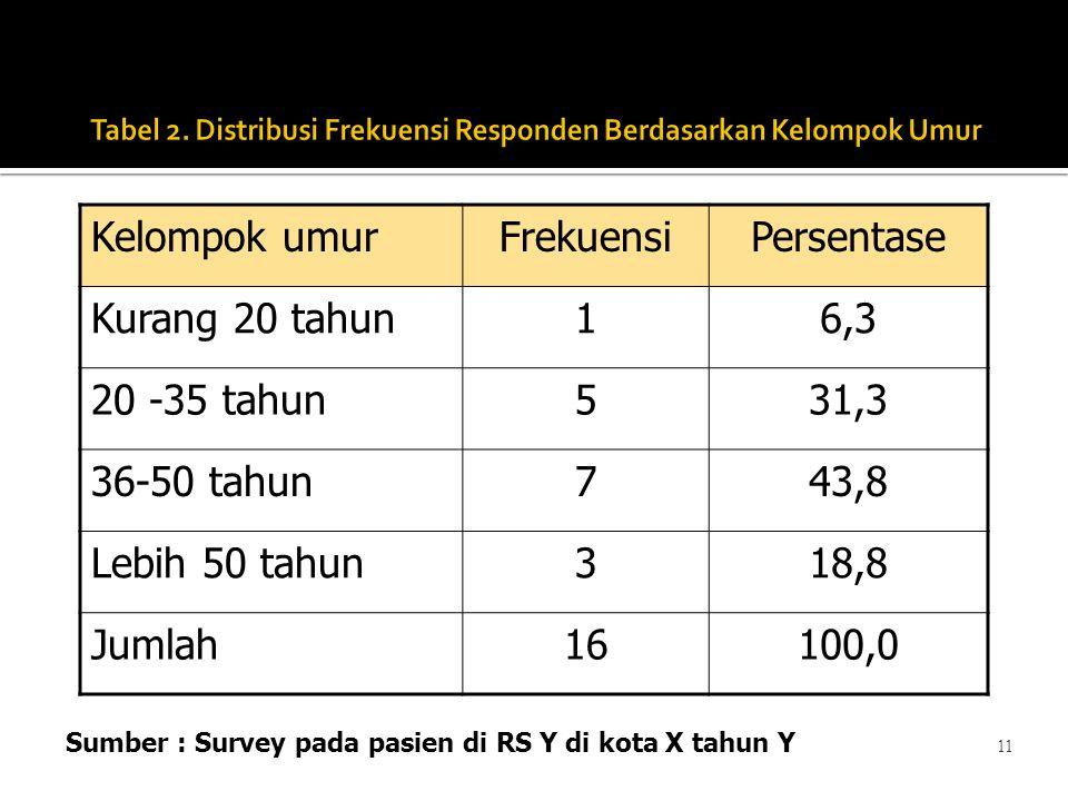 11 Kelompok umurFrekuensiPersentase Kurang 20 tahun16,3 20 -35 tahun531,3 36-50 tahun743,8 Lebih 50 tahun318,8 Jumlah16100,0 Sumber : Survey pada pasi