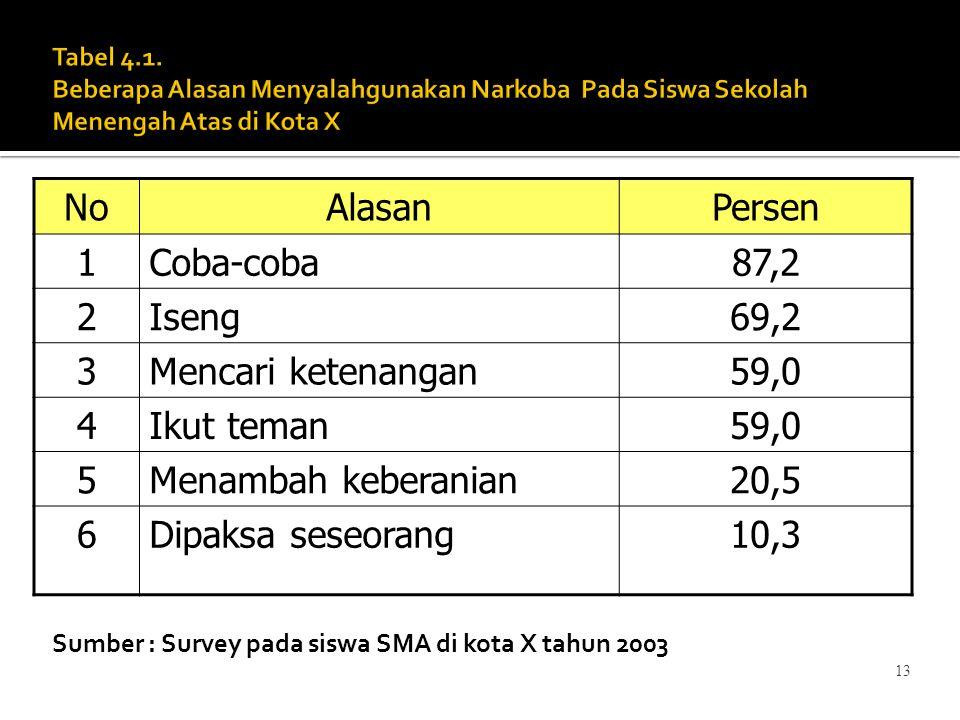 13 Sumber : Survey pada siswa SMA di kota X tahun 2003 NoAlasanPersen 1Coba-coba87,2 2Iseng69,2 3Mencari ketenangan59,0 4Ikut teman59,0 5Menambah kebe