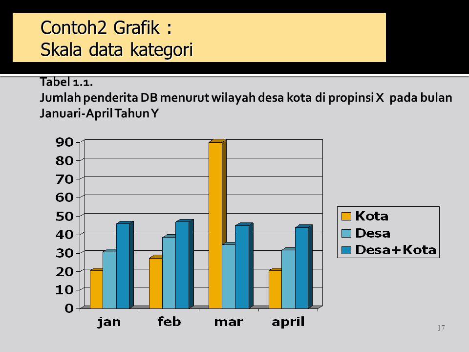 17 Contoh2 Grafik : Skala data kategori Contoh2 Grafik : Skala data kategori