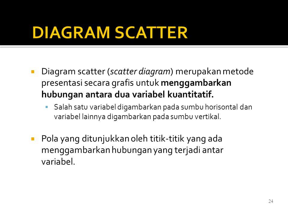 24 DIAGRAM SCATTER  Diagram scatter (scatter diagram) merupakan metode presentasi secara grafis untuk menggambarkan hubungan antara dua variabel kuan