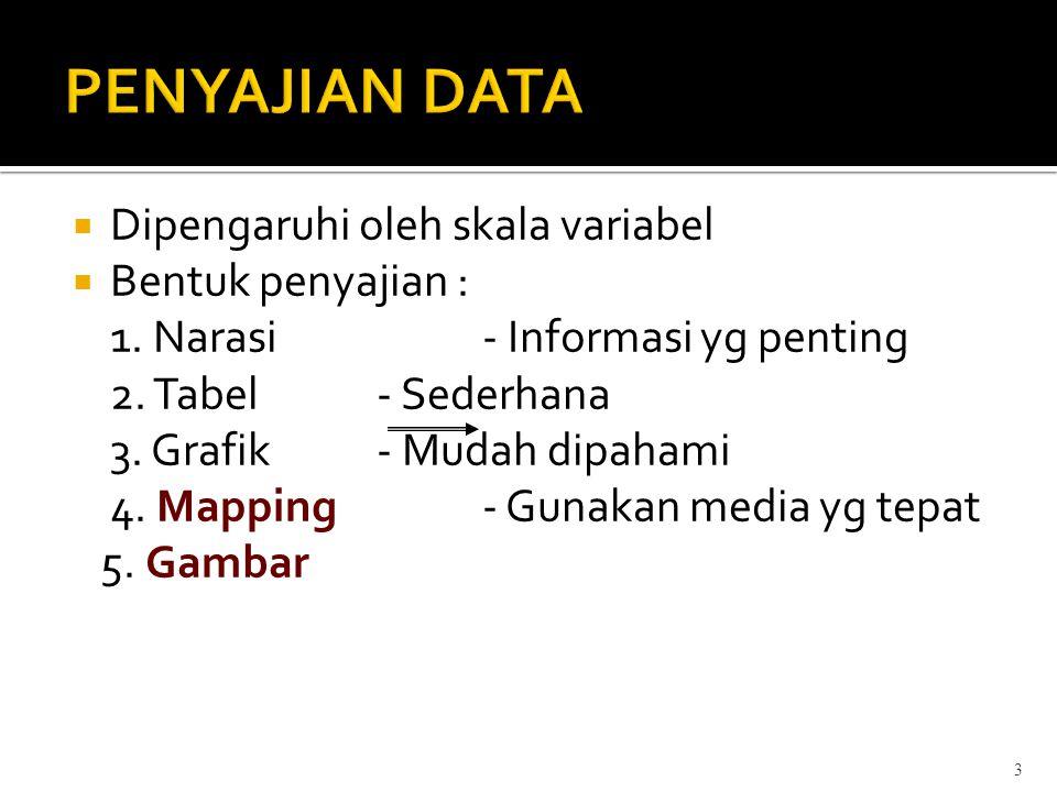 3  Dipengaruhi oleh skala variabel  Bentuk penyajian : 1. Narasi- Informasi yg penting 2. Tabel- Sederhana 3. Grafik- Mudah dipahami 4. Mapping- Gun