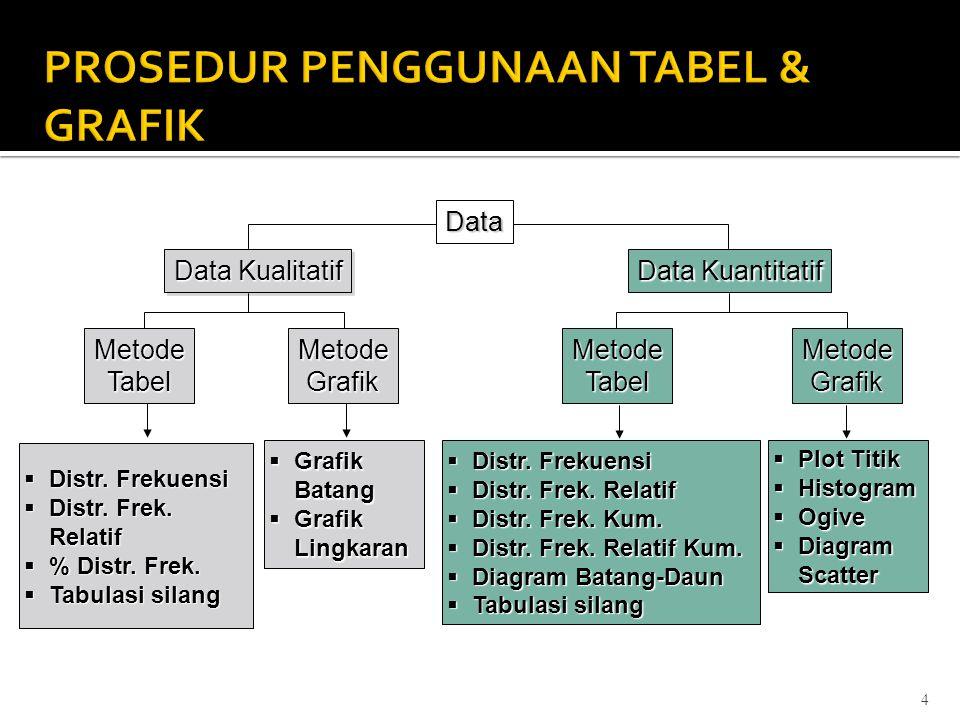 4 Data Kualitatif Data Kuantitatif MetodeTabelMetodeGrafik  Distr. Frekuensi  Distr. Frek. Relatif  % Distr. Frek.  Tabulasi silang MetodeTabelMet