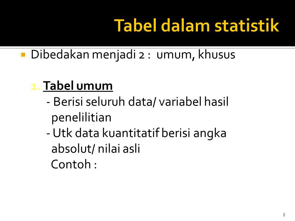 8  Dibedakan menjadi 2 : umum, khusus 1. Tabel umum - Berisi seluruh data/ variabel hasil penelilitian - Utk data kuantitatif berisi angka absolut/ n