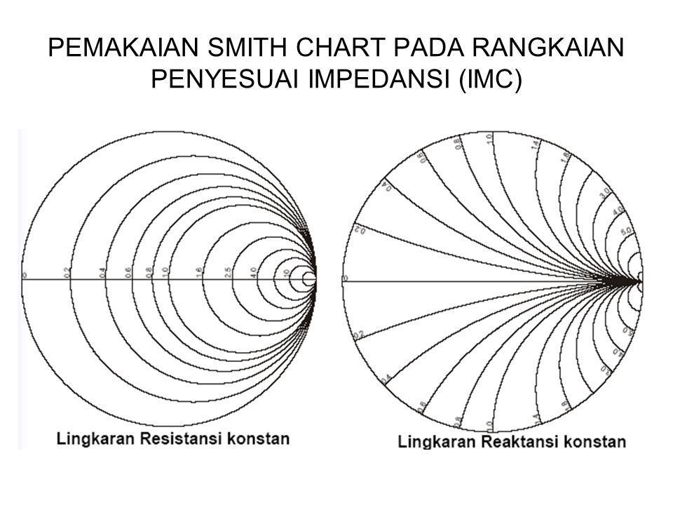 PEMAKAIAN SMITH CHART PADA RANGKAIAN PENYESUAI IMPEDANSI (IMC)