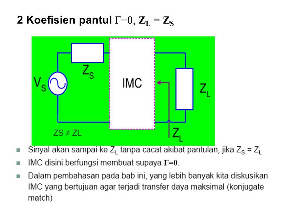 2 Koefisien pantul Γ =0, Z L = Z S