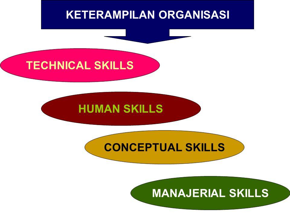 DIMENSI-DIMENSI ORGANISASI Ideal - Normatif Konseptual -Teoritik Aktual - empirik