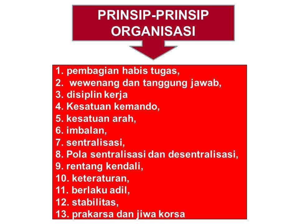 BENTUK-BENTUK ORGANISASI 1. Organisasi lini 2. Organisasi lini dan staf 3. Organisasi fungsional 4. Organisasi lini dan fungsional 5. Organisasi lini,