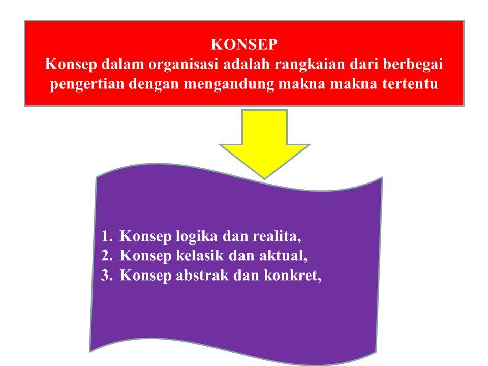 AZAS-AZAS ORGANISASI 1.Kepastian hukum 2. Keseimbangan 3.