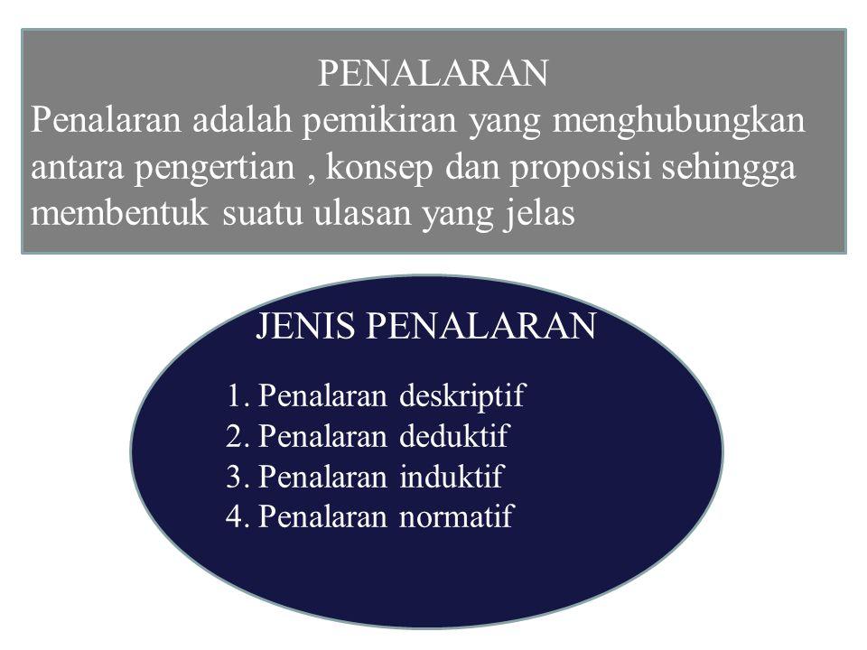 PENALARAN Penalaran adalah pemikiran yang menghubungkan antara pengertian, konsep dan proposisi sehingga membentuk suatu ulasan yang jelas JENIS PENALARAN 1.Penalaran deskriptif 2.Penalaran deduktif 3.Penalaran induktif 4.Penalaran normatif