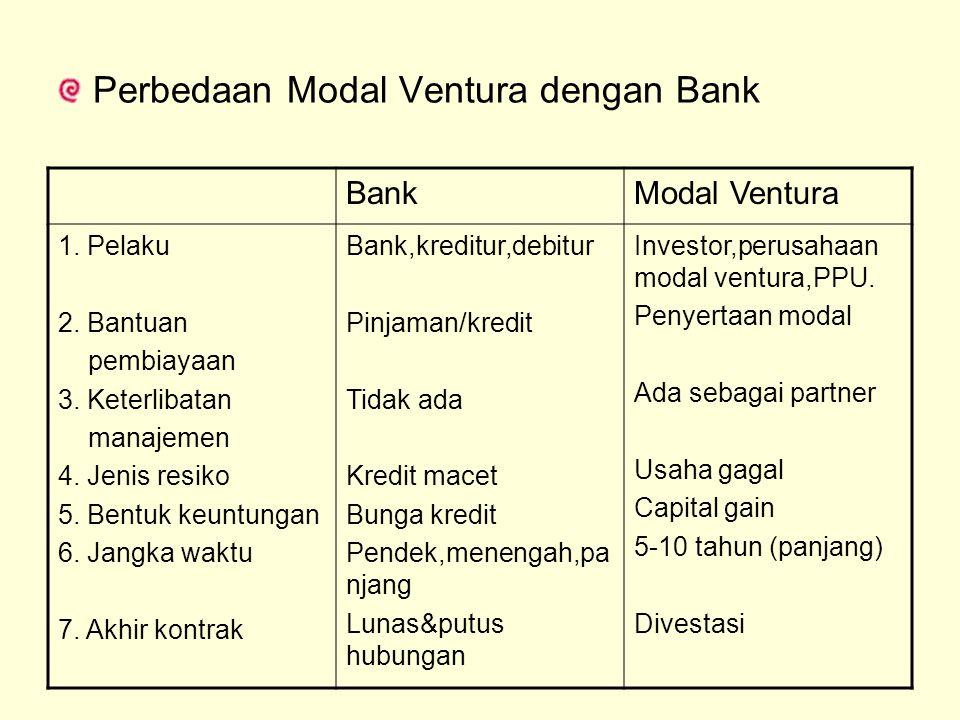 Perbedaan Modal Ventura dengan Bank BankModal Ventura 1. Pelaku 2. Bantuan pembiayaan 3. Keterlibatan manajemen 4. Jenis resiko 5. Bentuk keuntungan 6