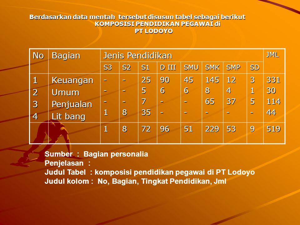 JENIS TABEL 1.Tabel Data Nominal contoh : Komposisi Pendidikan Pegawai di PT Lodoyo a.