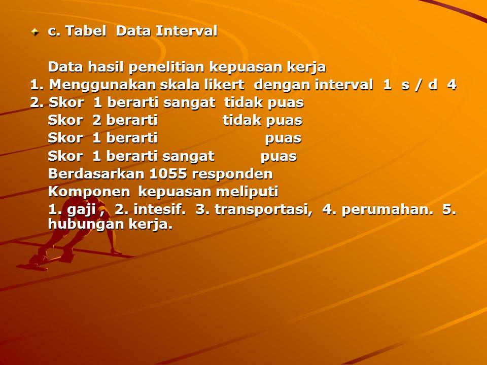 b. Tabel Data Ordinal