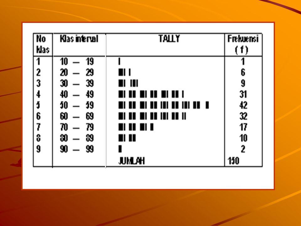 Cara menyusun tabel distribusi frekuensi Menghitung jumlah kelas interval DENGAN MENGGUNAKAN RUMUS STUGERS : K = 1 + 3,3 Log n DENGAN MENGGUNAKAN RUMUS STUGERS : K = 1 + 3,3 Log n K = jml klas interval n = jumlah data log = logaritma Contoh K = 1 +3.3 Log 150 = 8.18 dibulatkan menjadi 9 Menghitung rentang data Caranya ; data terbesar dikurangi data terkecil = 94 – 13 = 81 = 94 – 13 = 81 Menghitung panjang klas Caranya : Rentang dibagi jumlah kelas interval 81 : 9 = 9 Menyusun interval klas Secara teori penyusunan klas interval dimulai dari data yang terkecil yaitu 13 tapi agar lebih komunikatif bisa dimulai dari angka persepuluhan yang terdekat.