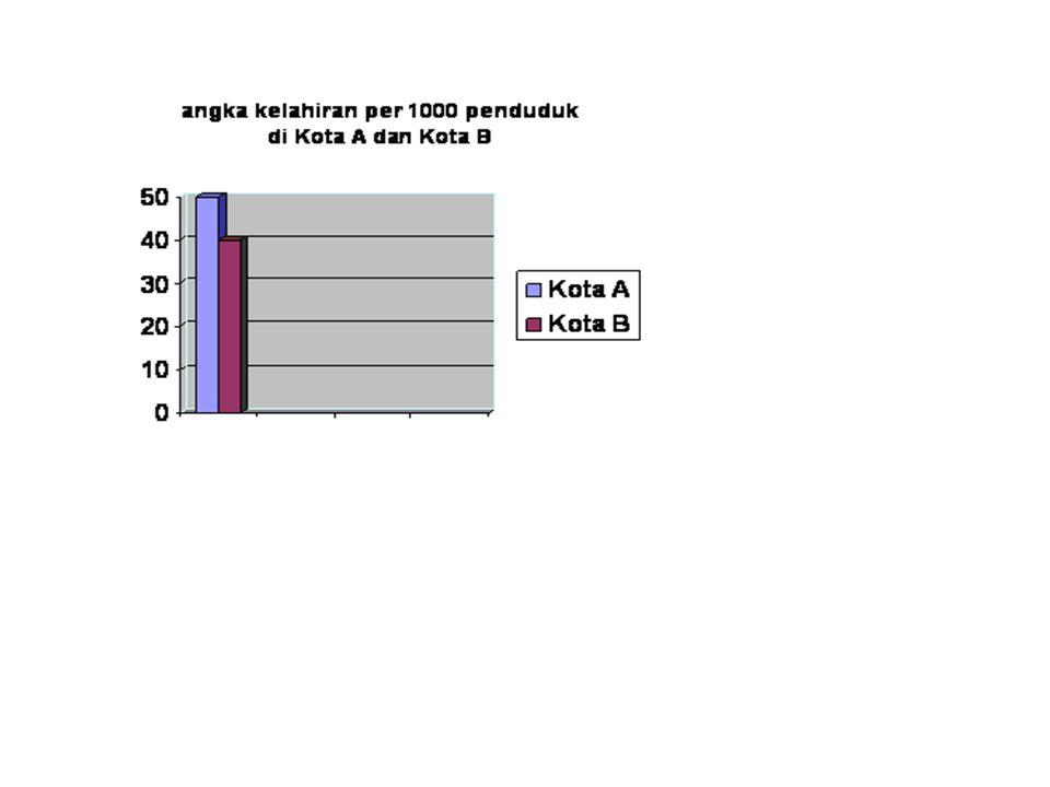 GRAFIK BATANG ( Bar Diagram ) Grafik yang berbentuk batang yang penilaiannya dilakukan berdasarkan tinggi batang.