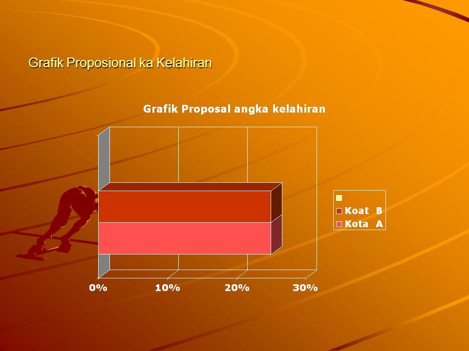 b. Crafik batang proposional Grafik ini lebih tepat mengadakan perbandingan beberapa variabel dengan ukuran relatif ( persen ). Bila data yang akan di