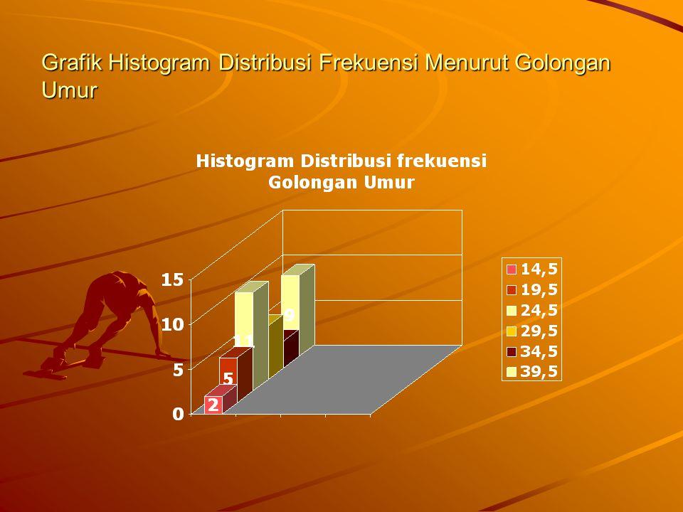 Pedoman Pembuatan Histogram Dalam menggambar batang sebaiknya digunakan tepi kelas agar semua nilai dapat masuk ke dalam kelas interval tersebut.