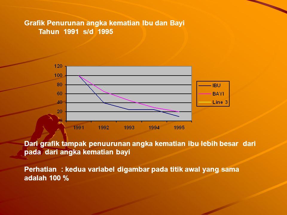 GRAFIK GARIS ( Line Diagram ) Grafik garis merupakan penyaian data dalam bentuk garis.