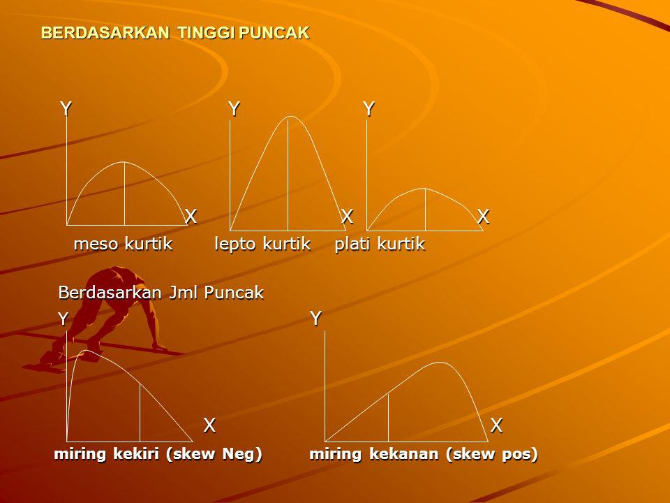 GRAFIK GARIS LENGKUNG ( KURVA ) Kurva merupakan grafik berbentuk lengkung, kurva merupkan penghalusan dari grafik lain misal dari gravik histogram yang mempunyai kelas interval yangsangat kecil sehingga membentuk suatu kurva Bentuk kurva 1.