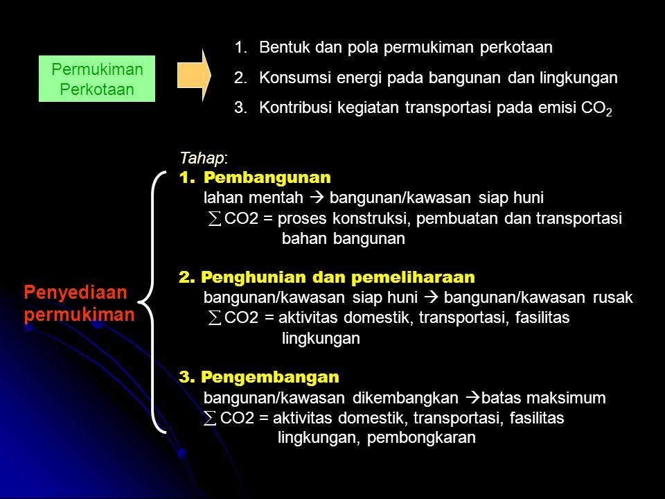 Permukiman Perkotaan 1.Bentuk dan pola permukiman perkotaan 2.Konsumsi energi pada bangunan dan lingkungan 3.Kontribusi kegiatan transportasi pada emi