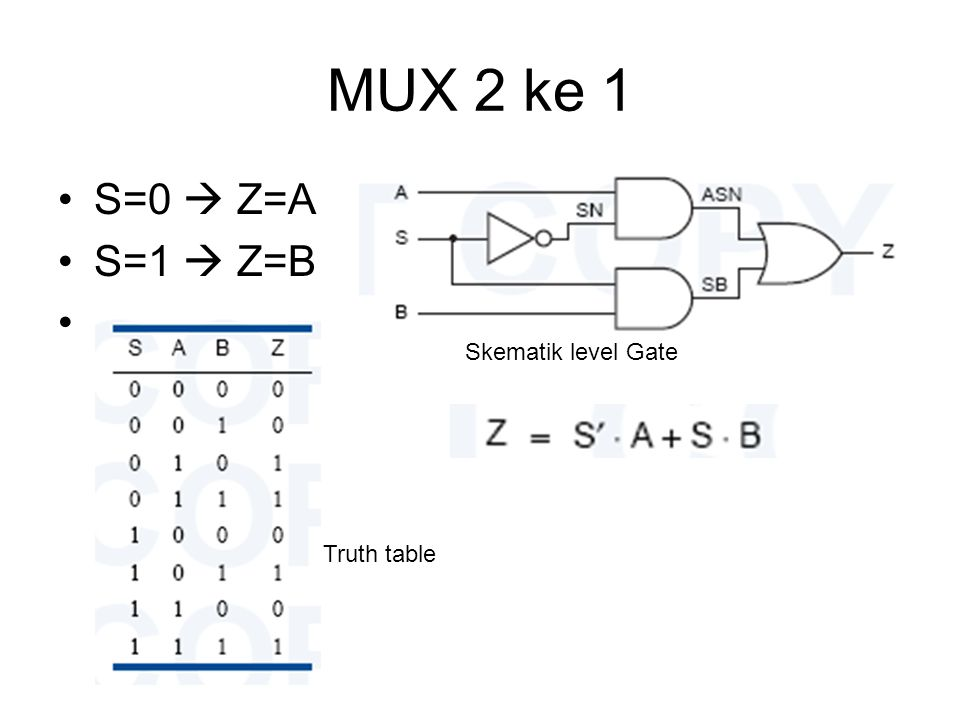 MUX 2 ke 1 S=0  Z=A S=1  Z=B Truth table Skematik level Gate