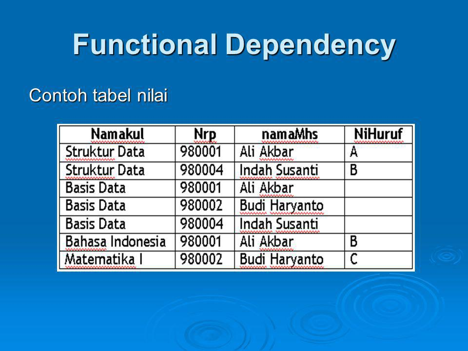 Functional Dependency Contoh tabel nilai
