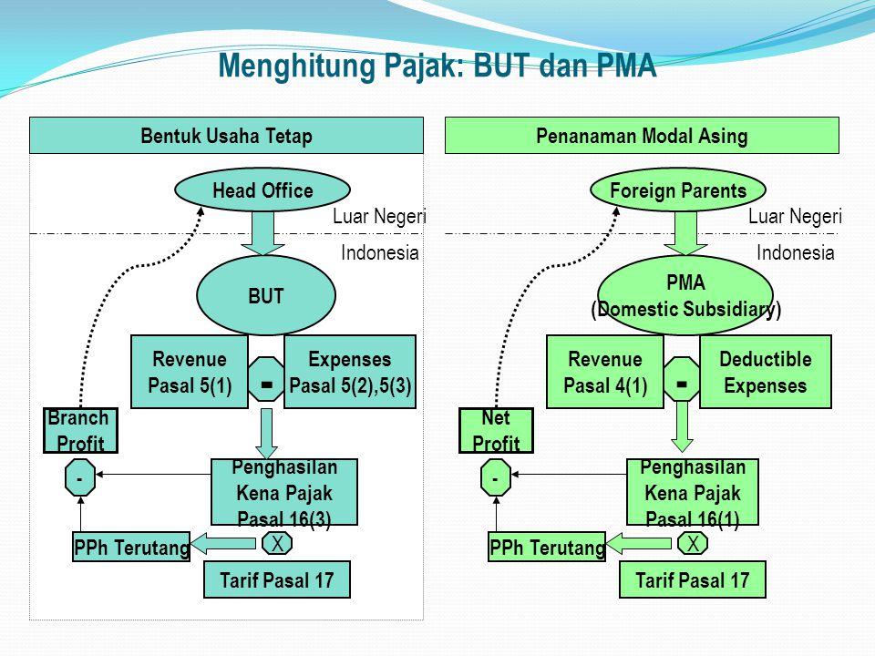 Menghitung Pajak: BUT dan PMA Bentuk Usaha Tetap Indonesia Luar Negeri Head Office BUT Revenue Pasal 5(1) Expenses Pasal 5(2),5(3) Penghasilan Kena Pa