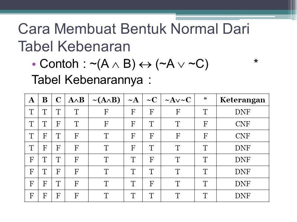 Cara Membuat Bentuk Normal Dari Tabel Kebenaran Contoh : ~(A  B)  (~A  ~C) * Tabel Kebenarannya : ABC ABAB~(A  B) ~A~C ~A  ~C *Keterangan TTTTF