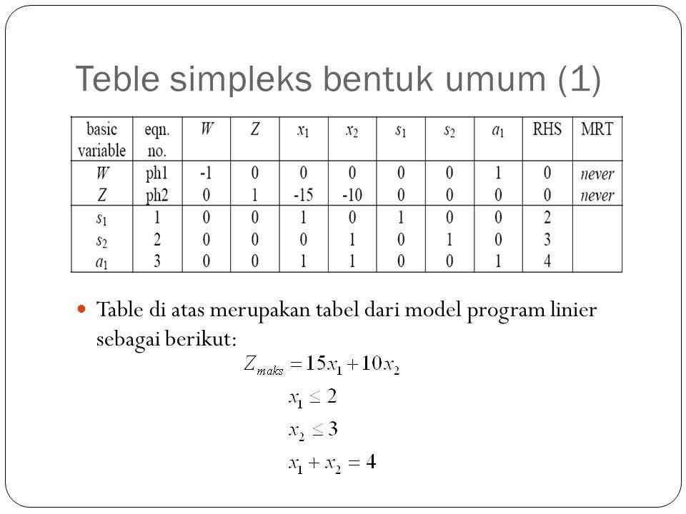 Teble simpleks bentuk umum (1) Table di atas merupakan tabel dari model program linier sebagai berikut: