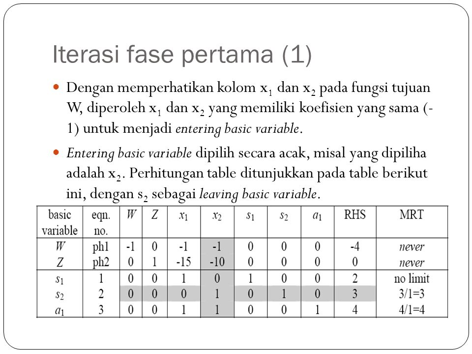 Iterasi fase pertama (1) Dengan memperhatikan kolom x 1 dan x 2 pada fungsi tujuan W, diperoleh x 1 dan x 2 yang memiliki koefisien yang sama (- 1) un