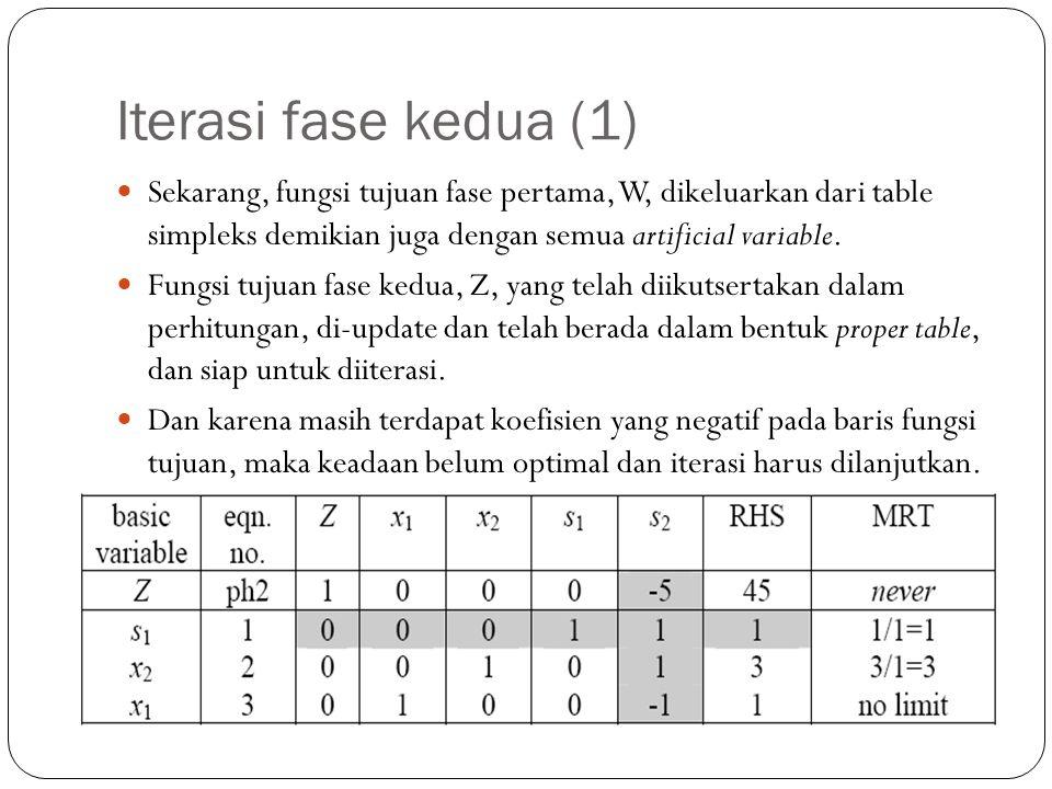 Iterasi fase kedua (1) Sekarang, fungsi tujuan fase pertama, W, dikeluarkan dari table simpleks demikian juga dengan semua artificial variable. Fungsi