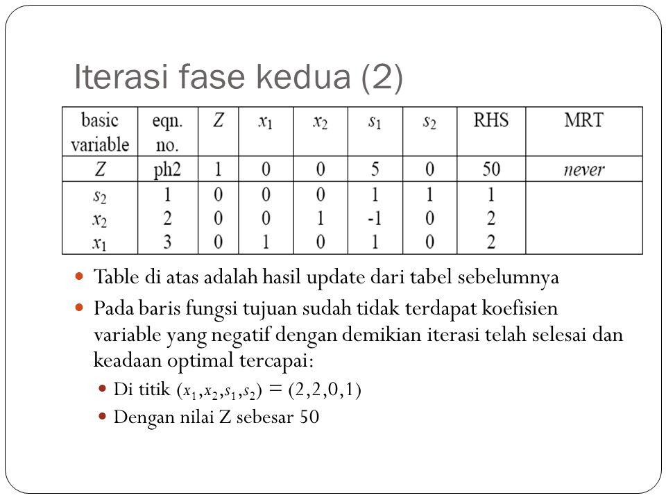 Iterasi fase kedua (2) Table di atas adalah hasil update dari tabel sebelumnya Pada baris fungsi tujuan sudah tidak terdapat koefisien variable yang n