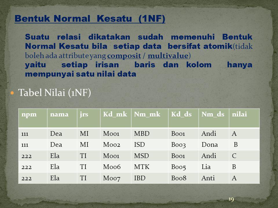 Tabel Nilai (1NF) 19 npmnamajrsKd_mkNm_mkKd_dsNm_dsnilai 111DeaMIM001MBDB001AndiA 111DeaMIM002ISDB003Dona B 222ElaTIM001MSDB001AndiC 222ElaTIM006MTKB005LiaB 222ElaTIM007IBDB008AntiA Bentuk Normal Kesatu (1NF) Suatu relasi dikatakan sudah memenuhi Bentuk Normal Kesatu bila setiap data bersifat atomik (tidak boleh ada attribute yang composit / multivalue) yaitu setiap irisan baris dan kolom hanya mempunyai satu nilai data