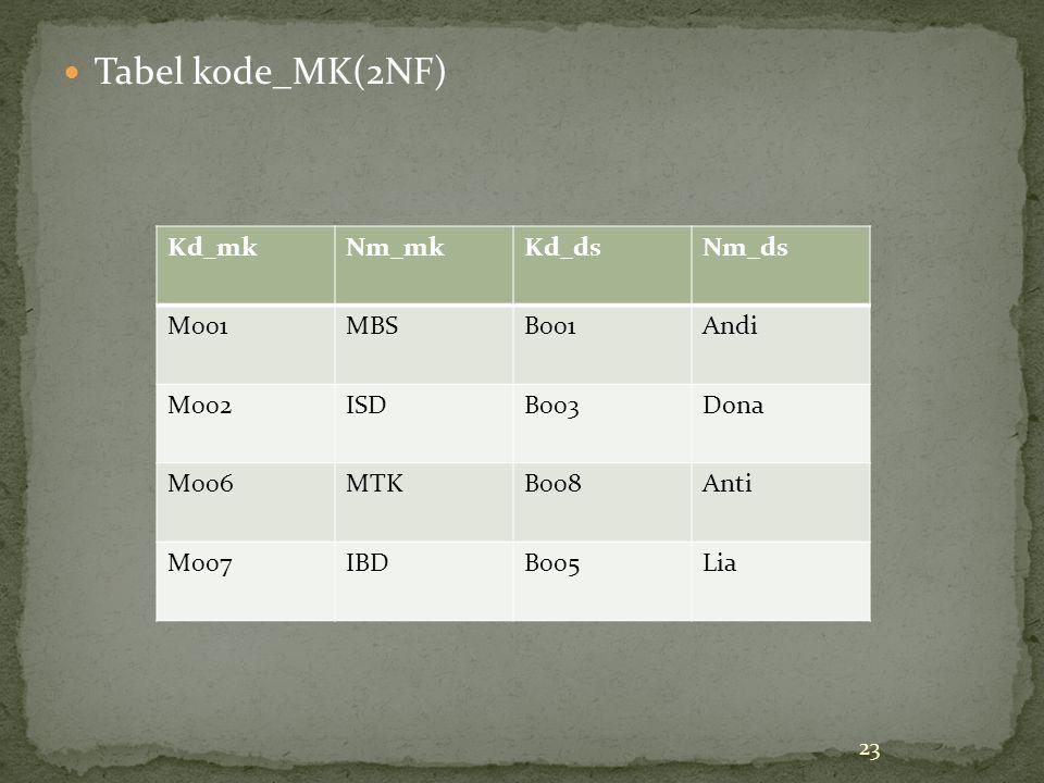 Tabel kode_MK(2NF) 23 Kd_mkNm_mkKd_dsNm_ds M001MBSB001Andi M002ISDB003Dona M006MTKB008Anti M007IBDB005Lia