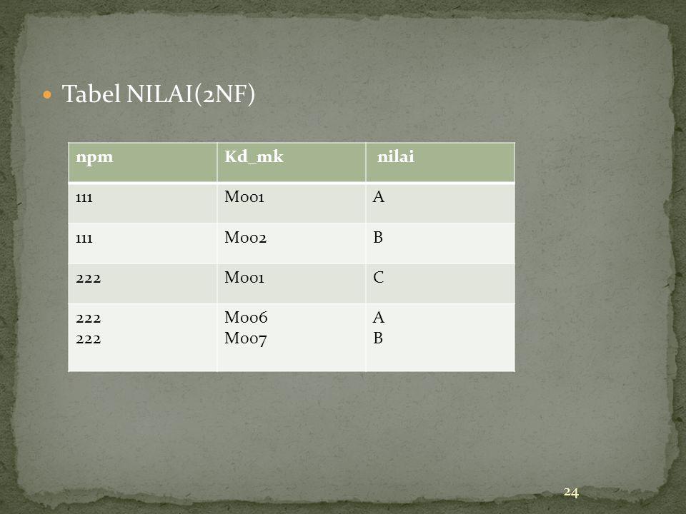 Tabel NILAI(2NF) 24 npmKd_mk nilai 111M001A 111M002B 222M001C 222 M006 M007 ABAB