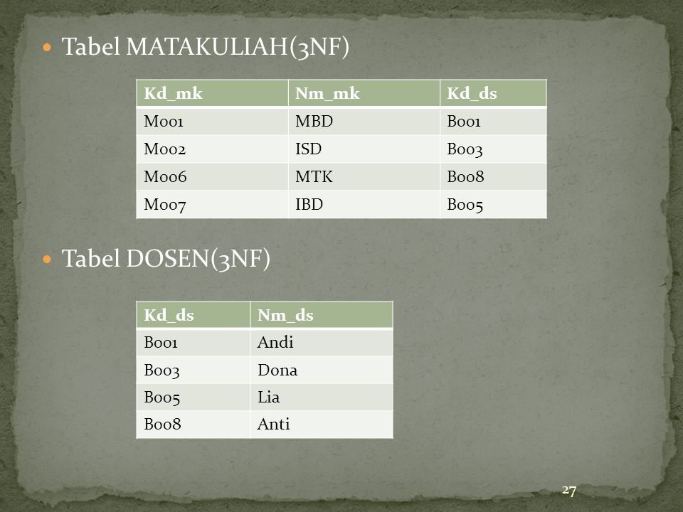 Tabel MATAKULIAH(3NF) Tabel DOSEN(3NF) 27 Kd_mkNm_mkKd_ds M001MBDB001 M002ISDB003 M006MTKB008 M007IBDB005 Kd_dsNm_ds B001Andi B003Dona B005Lia B008Ant