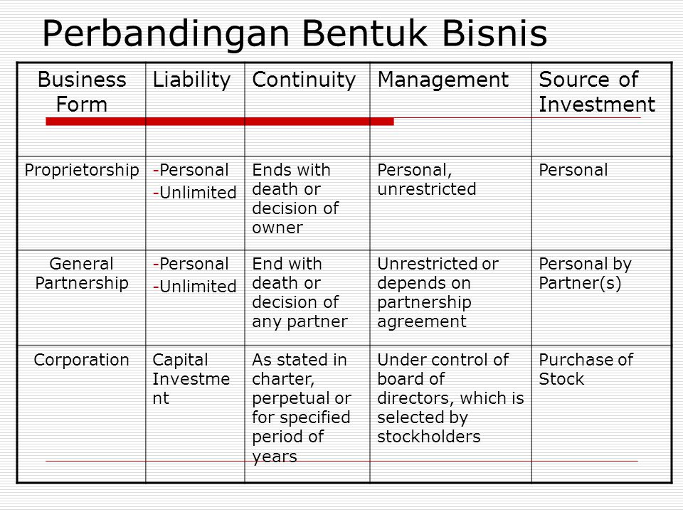 Perbandingan Bentuk Bisnis Business Form LiabilityContinuityManagementSource of Investment Proprietorship-Personal -Unlimited Ends with death or decis