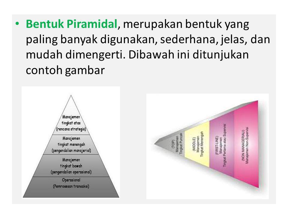 Bentuk Piramidal, merupakan bentuk yang paling banyak digunakan, sederhana, jelas, dan mudah dimengerti.