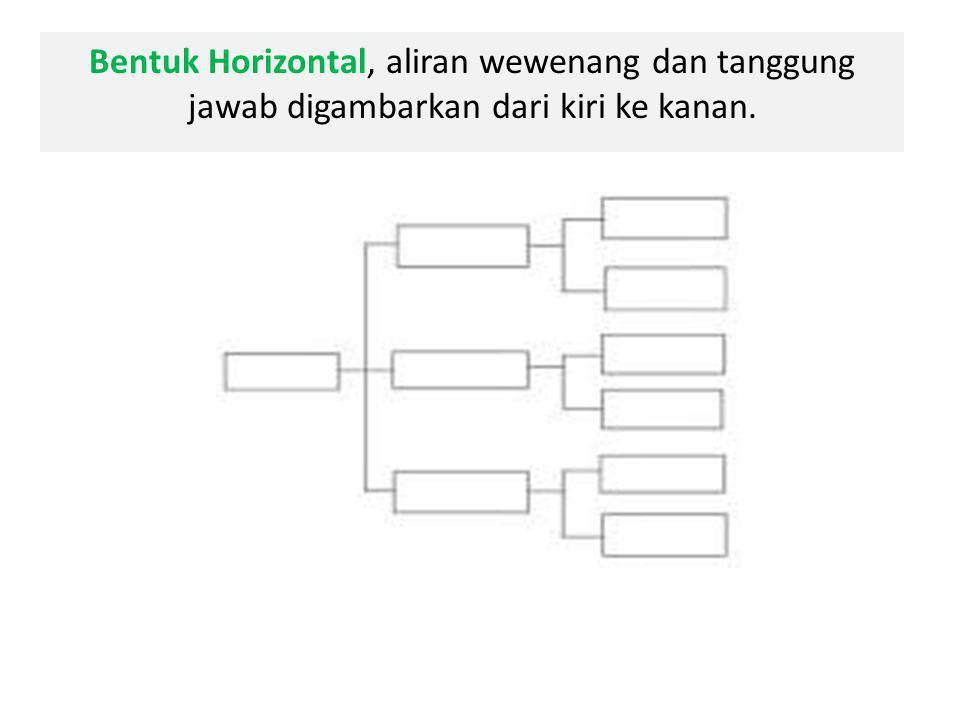 Bentuk Horizontal, aliran wewenang dan tanggung jawab digambarkan dari kiri ke kanan.