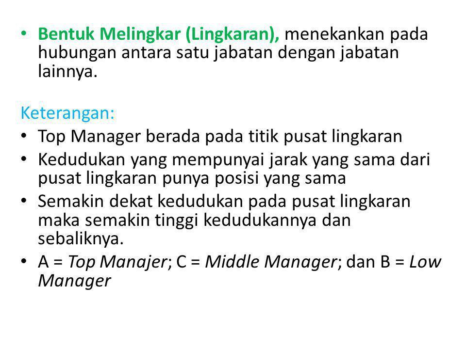 Bentuk Melingkar (Lingkaran), menekankan pada hubungan antara satu jabatan dengan jabatan lainnya. Keterangan: Top Manager berada pada titik pusat lin