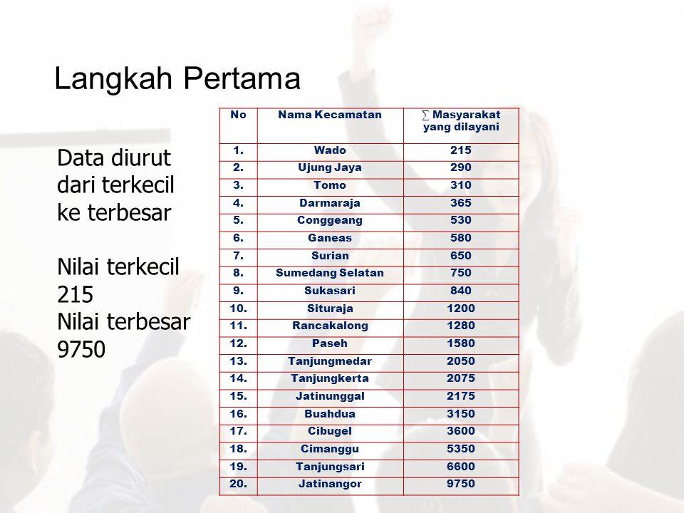 Langkah Pertama Data diurut dari terkecil ke terbesar Nilai terkecil 215 Nilai terbesar 9750 NoNama Kecamatan∑ Masyarakat yang dilayani 1.Wado215 2.Uj