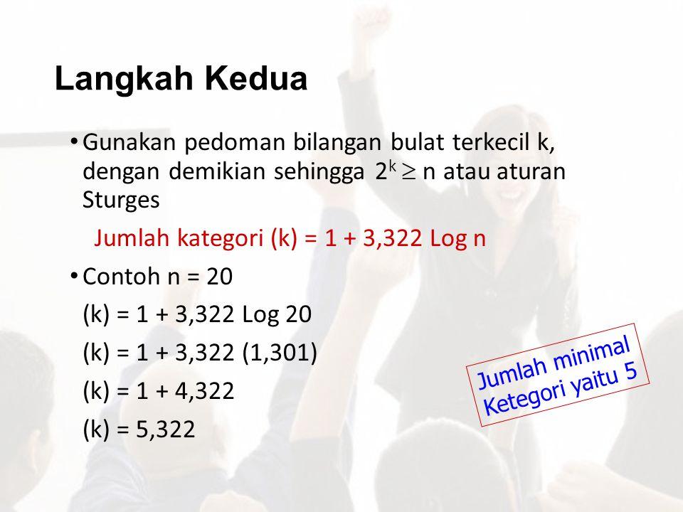Langkah Kedua Gunakan pedoman bilangan bulat terkecil k, dengan demikian sehingga 2 k  n atau aturan Sturges Jumlah kategori (k) = 1 + 3,322 Log n Co