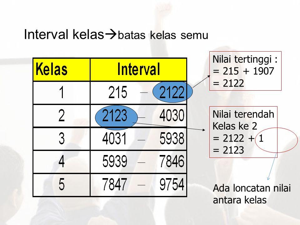 Interval kelas  batas kelas semu Nilai tertinggi : = 215 + 1907 = 2122 Nilai terendah Kelas ke 2 = 2122 + 1 = 2123 Ada loncatan nilai antara kelas