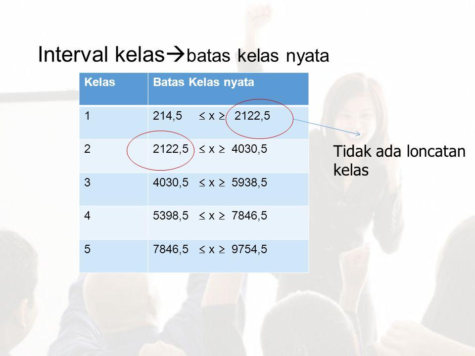 Interval kelas  batas kelas nyata KelasBatas Kelas nyata 1 214,5  x  2122,5 2 2122,5  x  4030,5 3 4030,5  x  5938,5 4 5398,5  x  7846,5 5 784