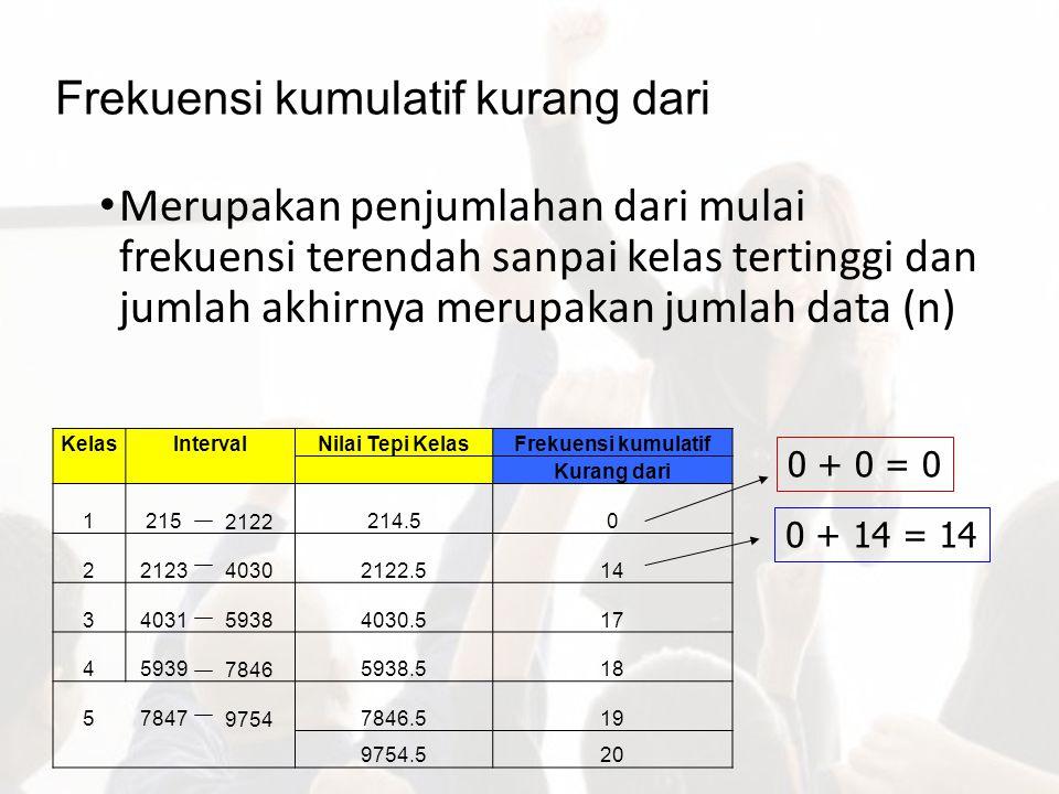 Frekuensi kumulatif kurang dari Merupakan penjumlahan dari mulai frekuensi terendah sanpai kelas tertinggi dan jumlah akhirnya merupakan jumlah data (
