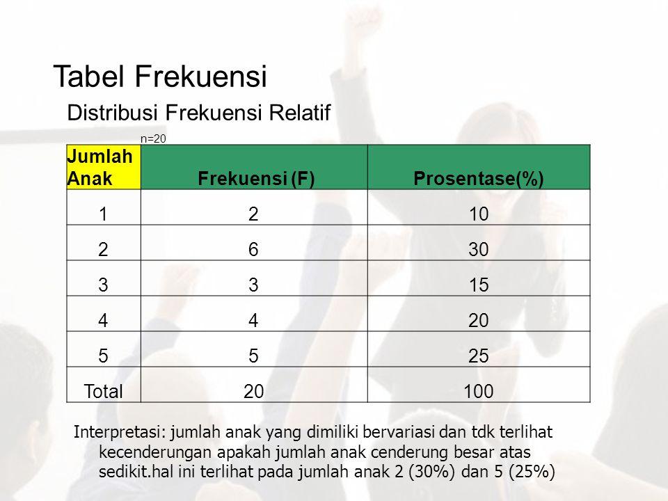 Tabel Frekuensi Distribusi Frekuensi Relatif n=20 Jumlah Anak Frekuensi (F)Prosentase(%) 1210 2630 3315 4420 5525 Total20100 Interpretasi: jumlah anak