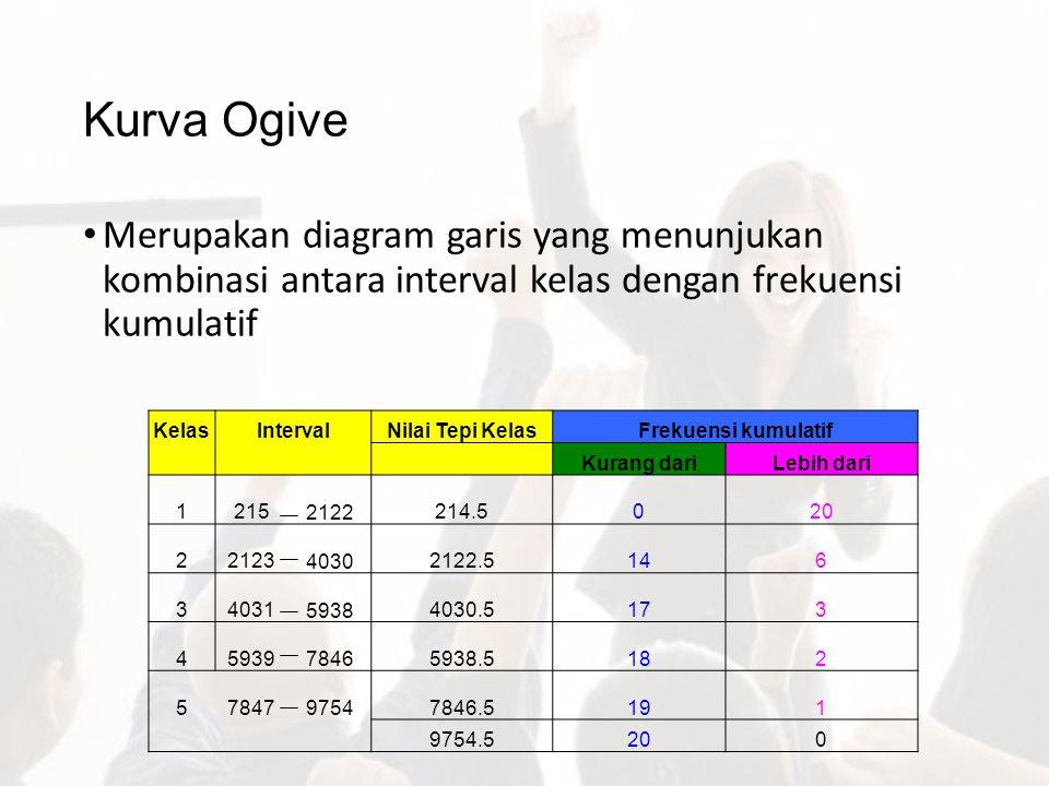 Kurva Ogive Merupakan diagram garis yang menunjukan kombinasi antara interval kelas dengan frekuensi kumulatif KelasIntervalNilai Tepi KelasFrekuensi