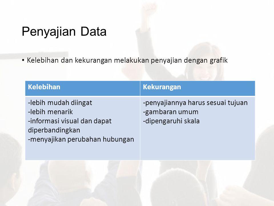 Penyajian Data Kelebihan dan kekurangan melakukan penyajian dengan grafik KelebihanKekurangan -lebih mudah diingat -lebih menarik -informasi visual da