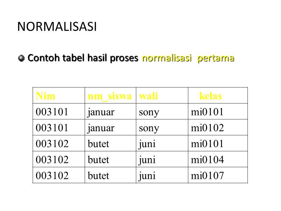 NORMALISASI Nimnm_siswawali kelas 003101januarsonymi0101 003101januarsonymi0102 003102butetjunimi0101 003102butetjunimi0104 003102butetjunimi0107 Cont
