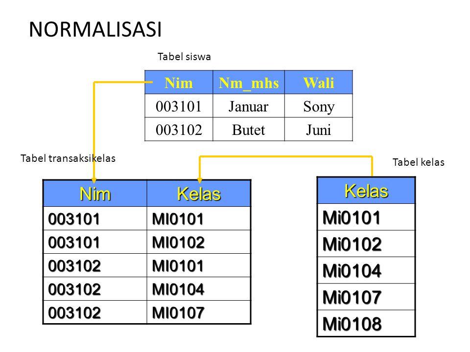 NORMALISASI NimNm_mhsWali 003101JanuarSony 003102ButetJuni NimKelas003101MI0101 003101MI0102 003102MI0101 003102MI0104 003102MI0107 KelasMi0101 Mi0102
